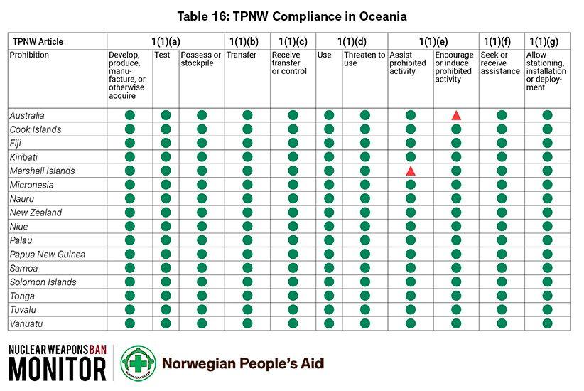 TNWBM Tabell 16