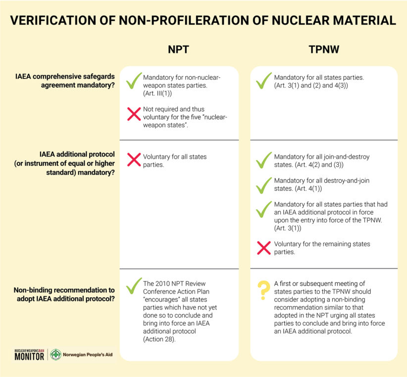 Fig 18 Provisions for verification of non proliferation of nuclear material in the NPT and the TPNW 1500