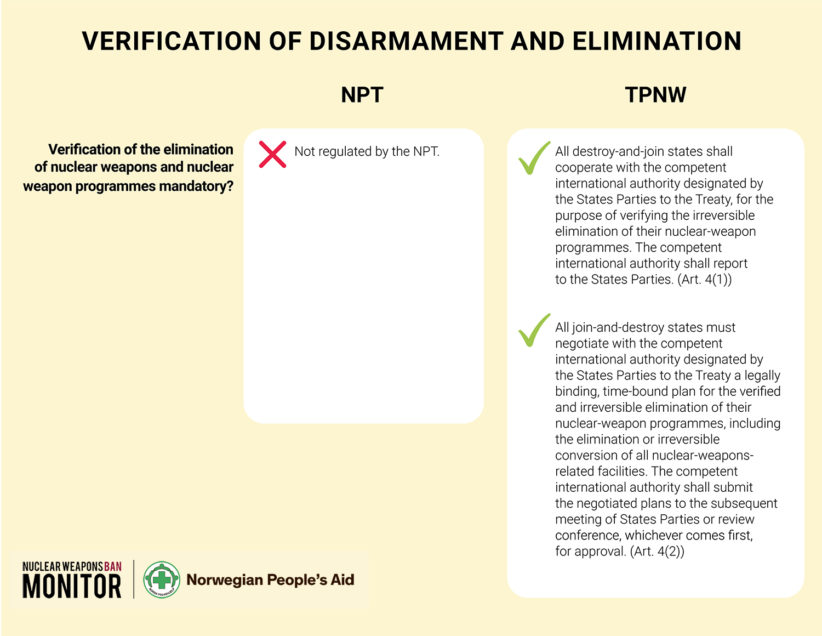 Fig 20 Provisions for verification of elimination of nuclear weapons stockpiles and programmes in the NPT and the TPNW 1500